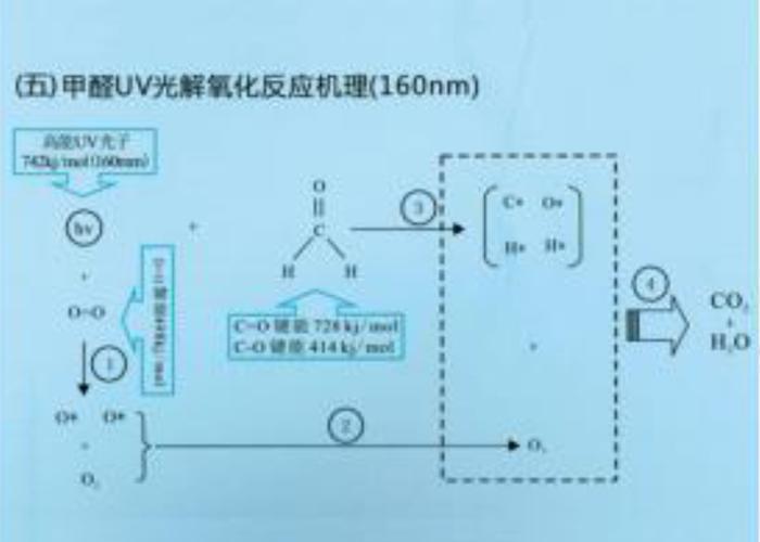 广州光催化处理设备生产厂家,光催化处理设备