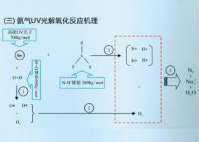 深圳品牌光催化有机废气处理设备厂家,光催化有机废气处理设备