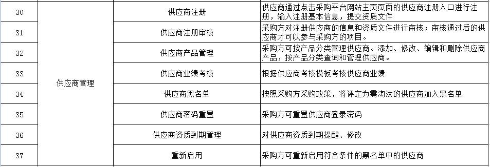 知名采购管理系统的用途和特点 供应商管理「上海宜采软件科技供应」