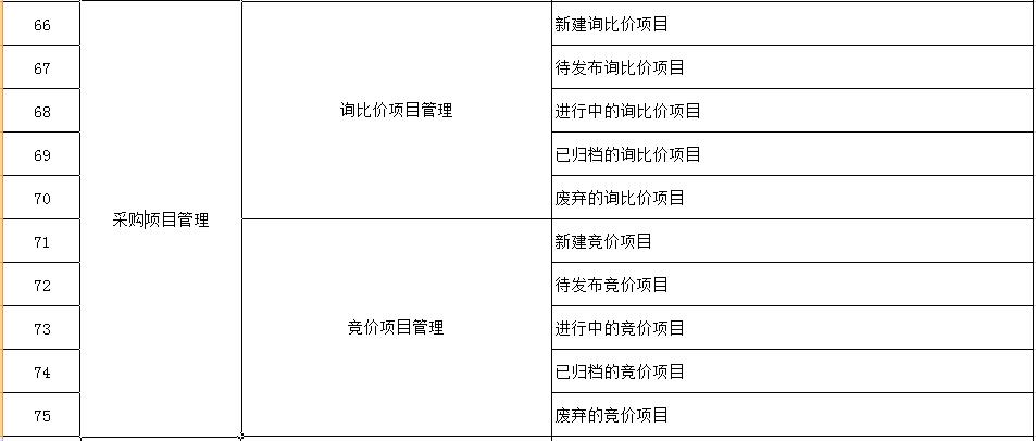 广东询价管理系统 有口皆碑「上海宜采软件科技供应」