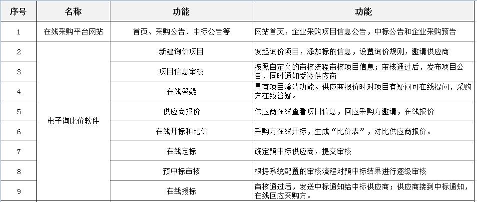 专用询比价采购软件性价比高 比价采购「上海宜采软件科技供应」