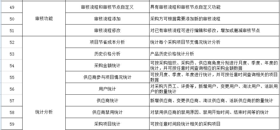 ***电子询比价系统 询比价采购「上海宜采软件科技供应」