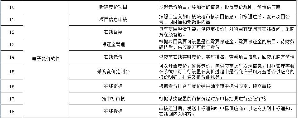 电子竞价采购系统常用解决方案 比价采购「上海宜采软件科技供应」