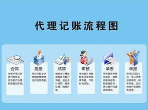 阳江代理记账免费咨询,代理记账