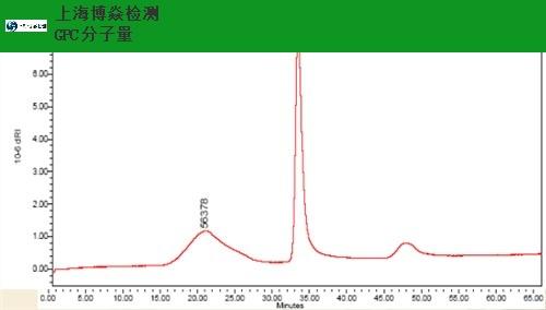 HFIP相分子量测试厂家,分子量测试