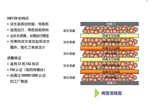 石家庄正规EDI模块推荐厂家 值得信赖「上海纯超环保科技供应」