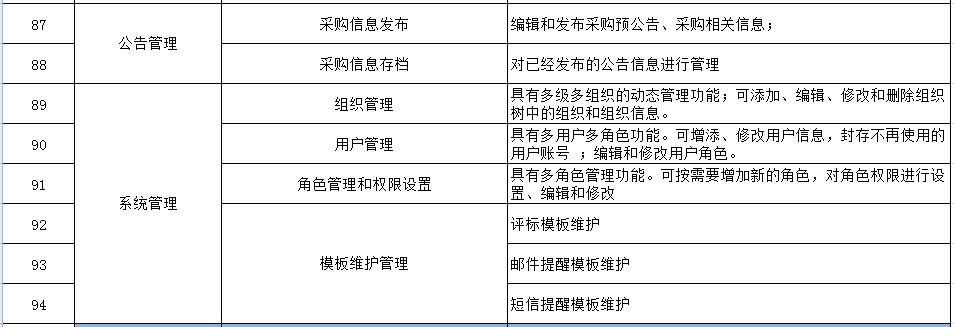 质量电子竞价平台管理 比价采购「上海宜采软件科技供应」