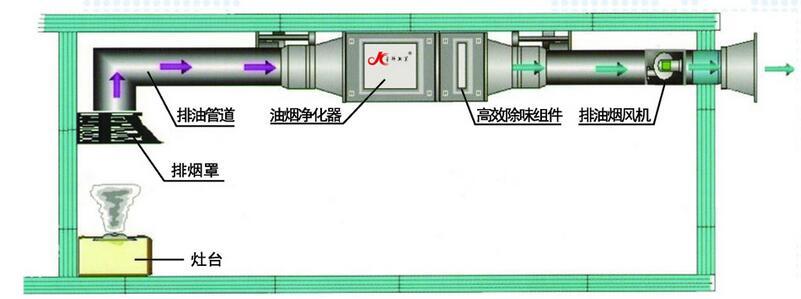 广州油烟净化器,油烟净化器