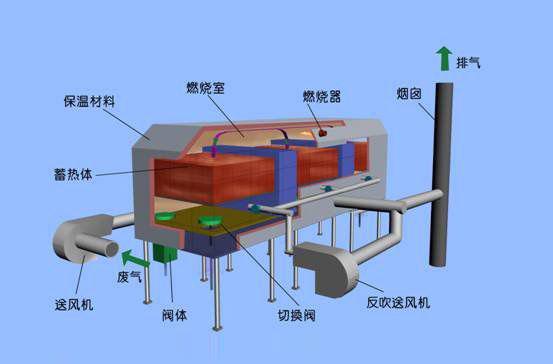 广州品牌RTO焚烧炉生产厂家,RTO焚烧炉