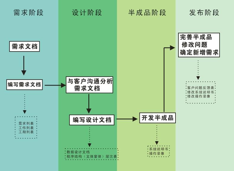 邹平专业软件定制开发价格「淄博奥信软件供应」