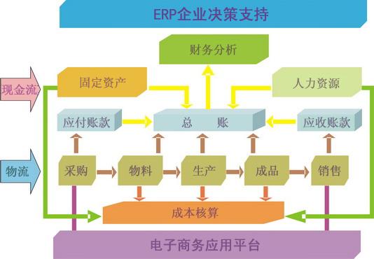 博山包装系统定制开发公司,系统定制开发
