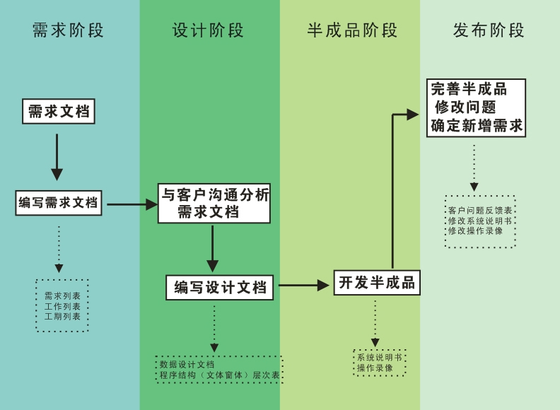 淄博计划系统定制开发价格,系统定制开发