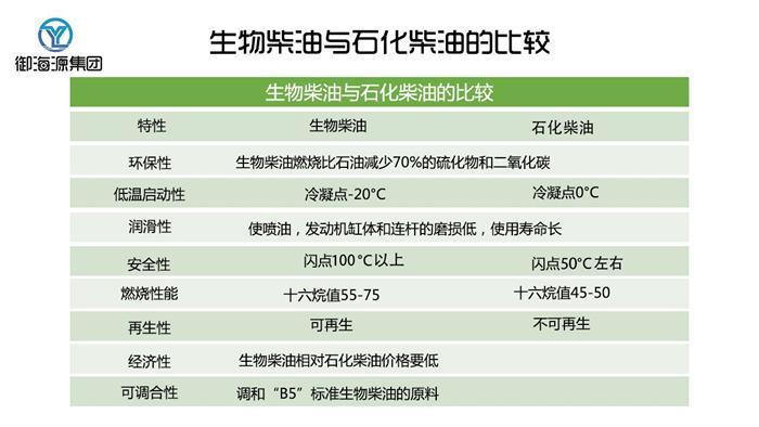 山西环保油公司哪家好 客户至上 河南志远生物新能源供应