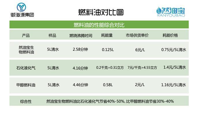 陕西植物油品牌选哪家 有口皆碑 河南志远生物新能源供应