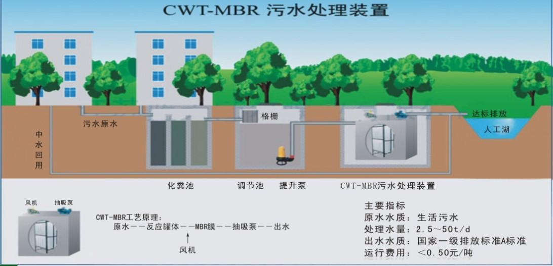 贵州废水处理设备诚信企业 贵州迈科迪环保科技供应