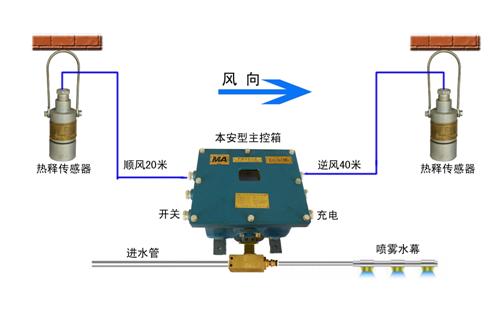湖南防火防尘降尘装置优质商家 诚信经营 山东智跑商贸供应