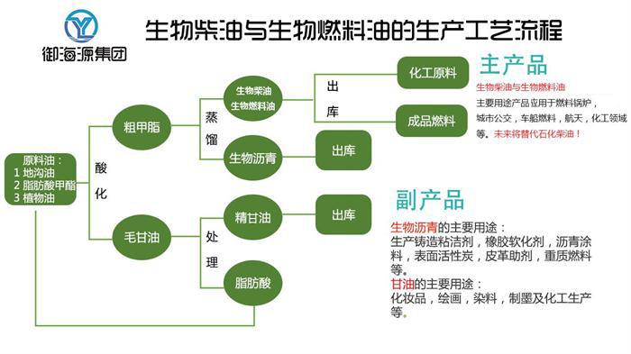 河北生物质环保燃料油商家 推荐咨询 河南志远生物新能源供应