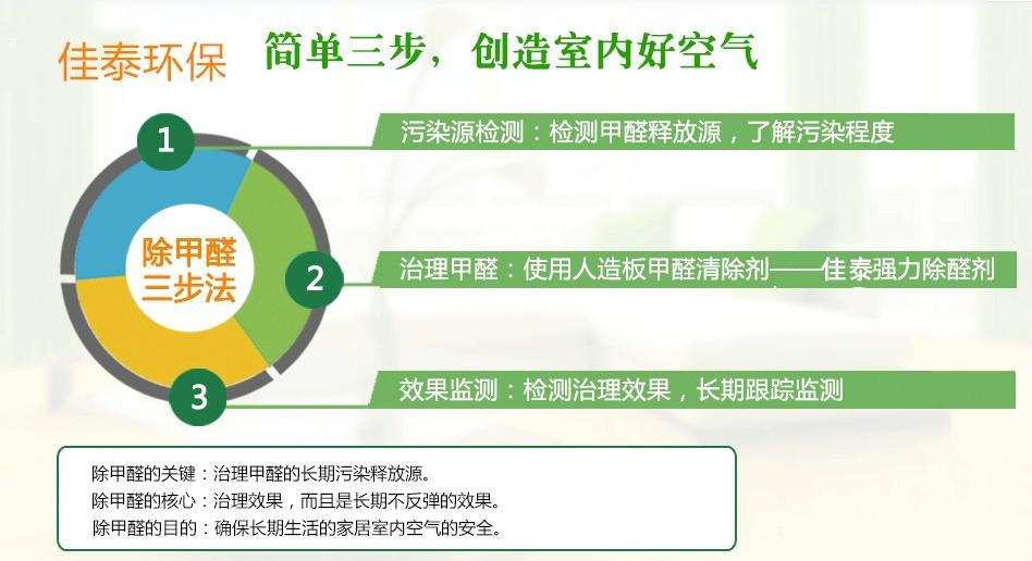 上海家具甲醛值得信賴 昆山佳泰環保科技供應