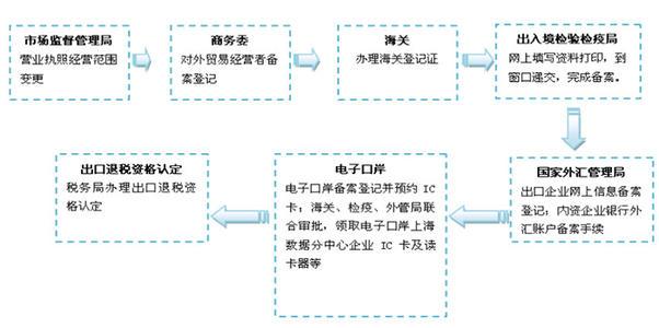 相城区有名进出口权代办收费咨询「苏州银算盘企业管理咨询供给」