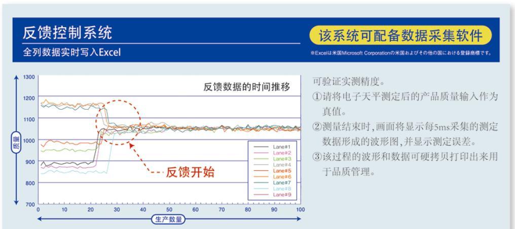 山东小型0.001g级多列称重系统按需定制,0.001g级多列称重系统