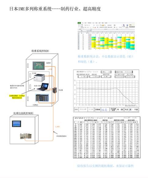 江西小型0.001g级多列称重系统量大从优,0.001g级多列称重系统