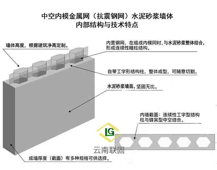 临沧抗震钢网中空内模金属网生产厂家 云南联固建筑材料供应