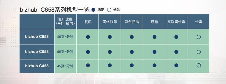 青海保密性彩色多功能復合機哪家專業 歡迎來電 西寧柯美電子供應
