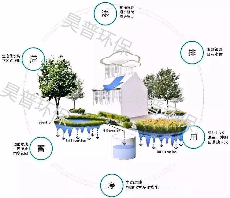 公共建筑雨水收集利用收集池,雨水收集利用