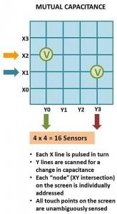 黑龙江优质AMT电容触摸屏,AMT电容触摸屏