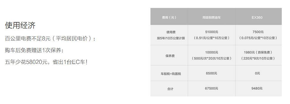 顺德北汽新能源EX360以租代购「广东亿鑫新能源汽车供应」