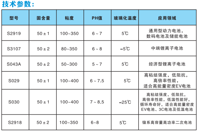 连云港锂电池级SBR厂家价格「新乡市金邦电源科技供应」