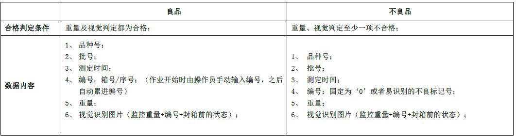天津自动记录装箱检重秤询问报价,自动记录装箱检重秤