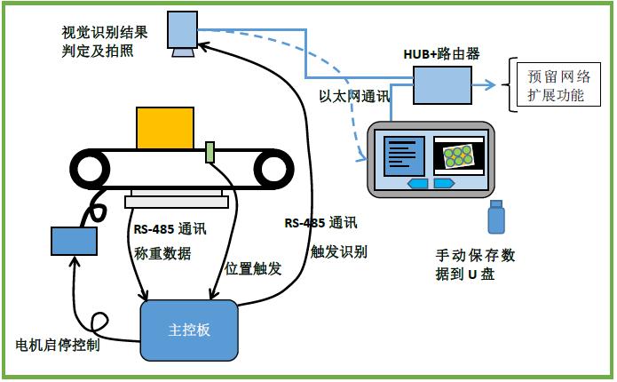 智能可打印数据记录的在线装箱秤重流水线,可打印数据记录的在线装箱秤重流水线
