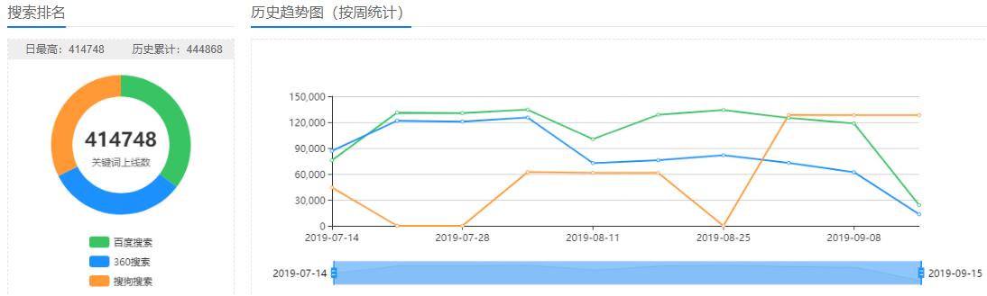 上海品牌关键词上线排名优化,关键词上线