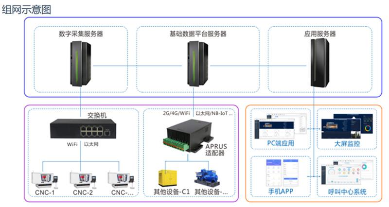 南宁工业物联网方案,工业物联网