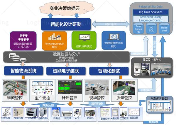 中国澳门智能仓库智能工厂设计,智能工厂