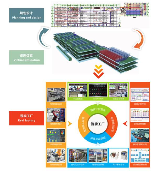 台州人工智能智能工厂设备生产厂家,智能工厂