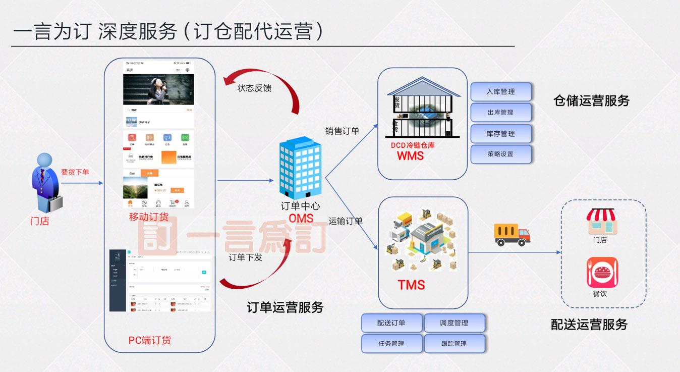 黑龙江通用订货软件性价比出众,订货软件