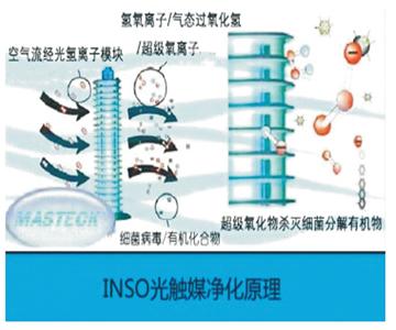 知名光氢离子净化器品牌企业,光氢离子净化器