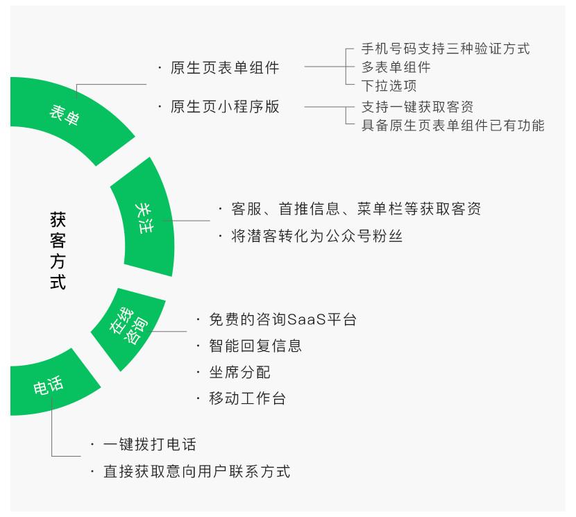 四川官方朋友圈广告开户 创新服务 成都盘石广告供应
