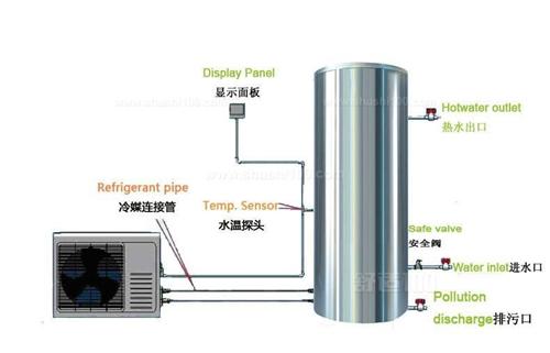 空氣能熱水器廠家 歡迎來電「青島圣德利特電器供應」