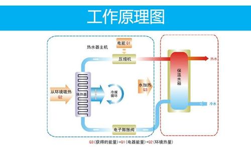 空气能热水器安装 值得信赖「青岛圣德利特电器供应」
