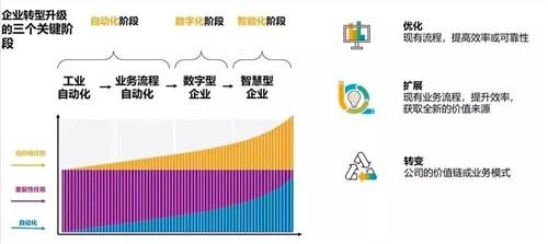 威侃的数字化成绩单 威侃数字化营销 威侃SAP数字化之路