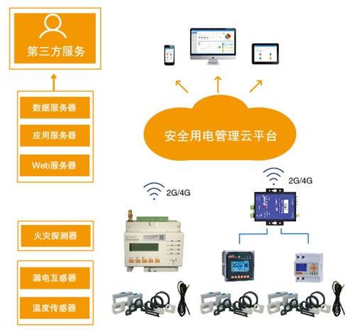 江苏优良安全用电管理云平台厂家实力雄厚,安全用电管理云平台