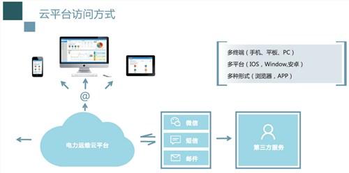 江西智能变电所运维云平台,变电所运维云平台
