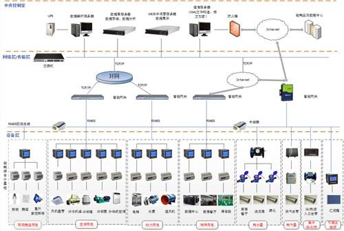 上海通用建筑能耗监测系统全国发货 创新服务「安科瑞电气股份供应」