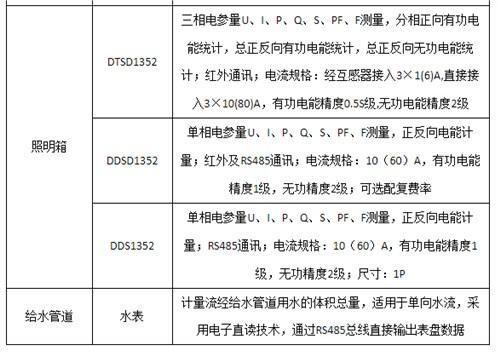 上海通用建筑能耗监测系统全国发货,建筑能耗监测系统