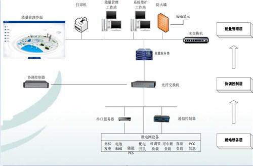 安徽官方微电网能量管理控制系统报价,微电网能量管理控制系统