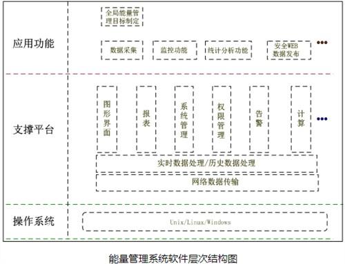 江西通用微电网能量管理控制系统全国发货,微电网能量管理控制系统