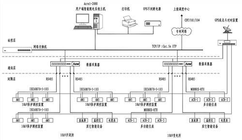 通用变电站综合自动化系统优选企业 服务为先「安科瑞电气股份供应」